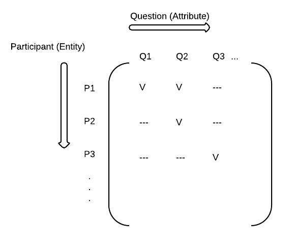 Sparse Matrix for our Python Django EAV Model